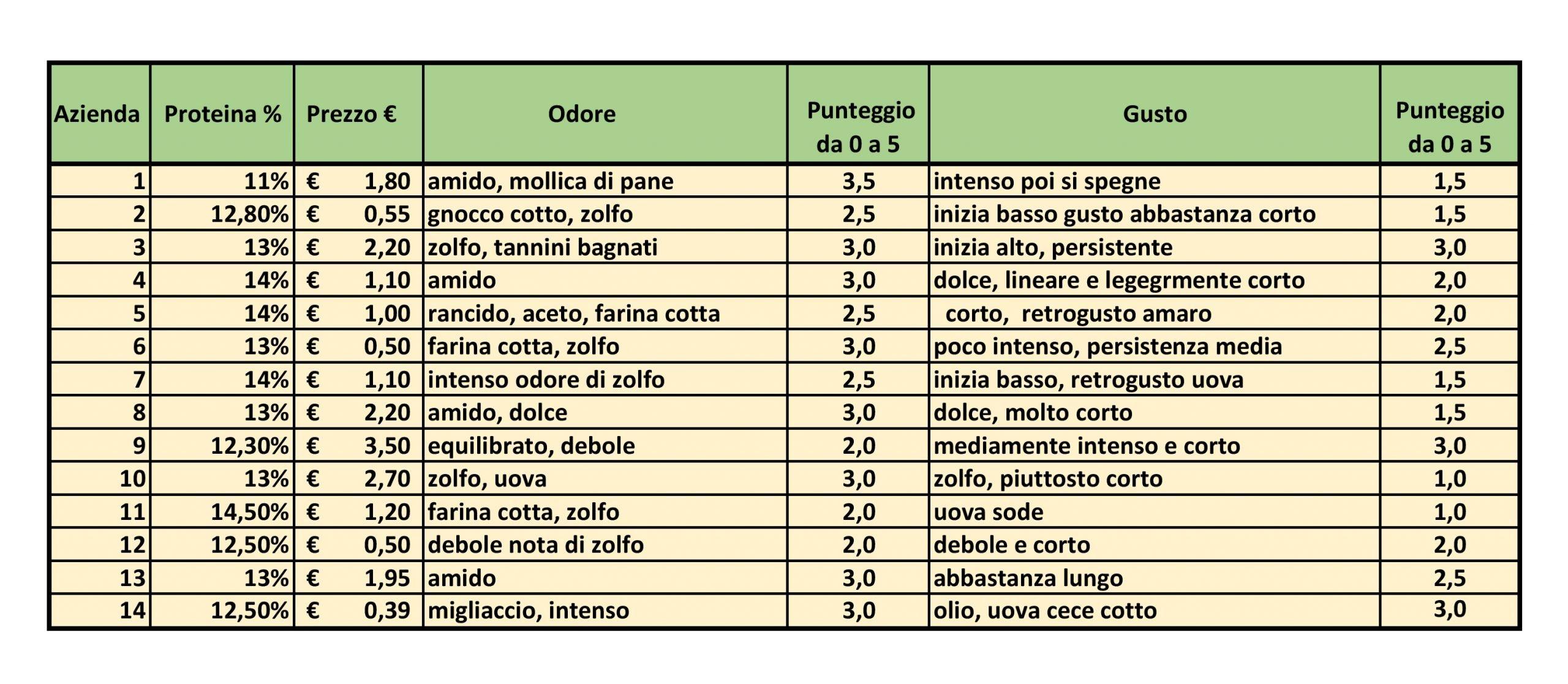 Tabella di valutazione della pasta